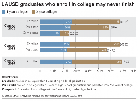 in the first comprehensive analysis of college enrollment of los angeles unified school district graduates ucla and claremont graduate university